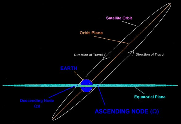 Pictures Of Satellites >> Right Ascension of the Ascending Node (RAAN)